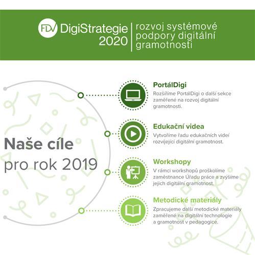 Infografika: Vize a cíle projektu DigiStrategie 2020 pro rok 2019