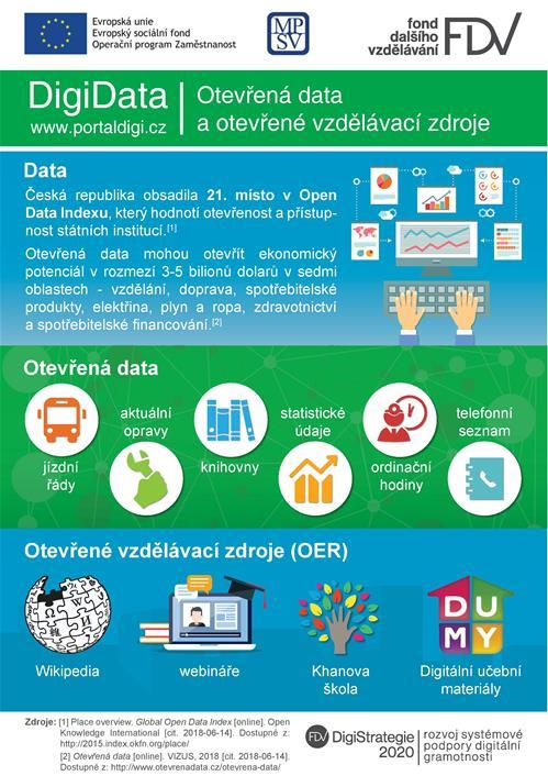 DigiData: Otevřená data a vzdělávací zdroje