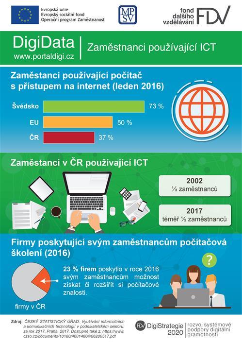 DigiData: Jak zaměstnanci využívají ICT a internet v ČR a EU?
