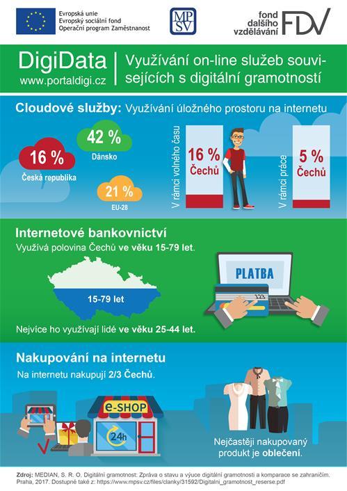 DigiData: Jak se chovají Češi na internetu?