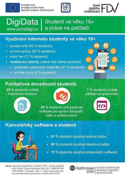 DigiData: Studenti ve věku 16+ a práce na počítači