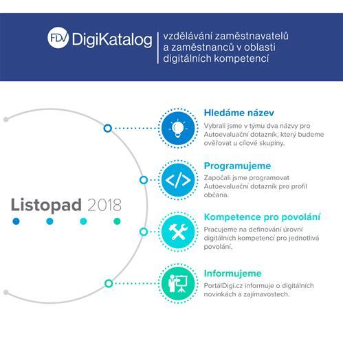 Infografika: Co se dělo v listopadu v projektu DigiKatalog?